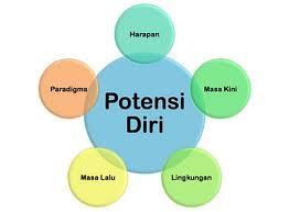web potensi diri index
